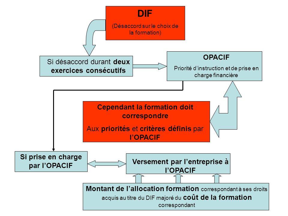 DIF OPACIF Si désaccord durant deux exercices consécutifs