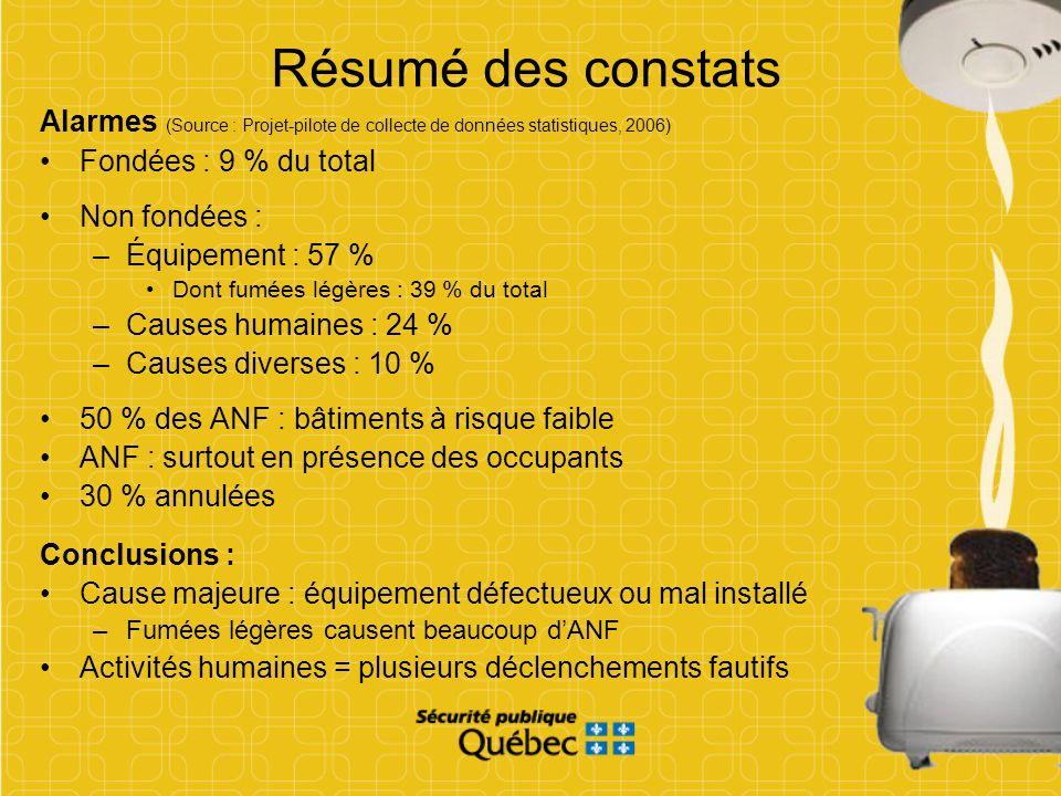 Résumé des constatsAlarmes (Source : Projet-pilote de collecte de données statistiques, 2006) Fondées : 9 % du total.