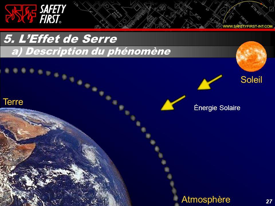 5. L'Effet de Serre a) Description du phénomène Soleil Terre