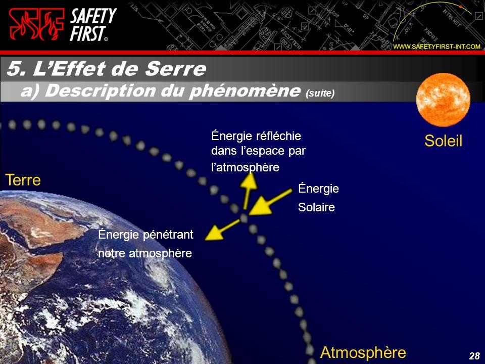 5. L'Effet de Serre a) Description du phénomène (suite) Soleil Terre