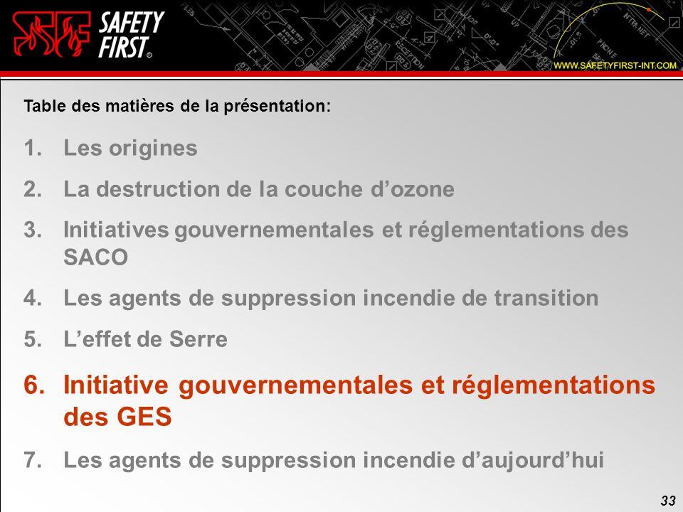Initiative gouvernementales et réglementations des GES