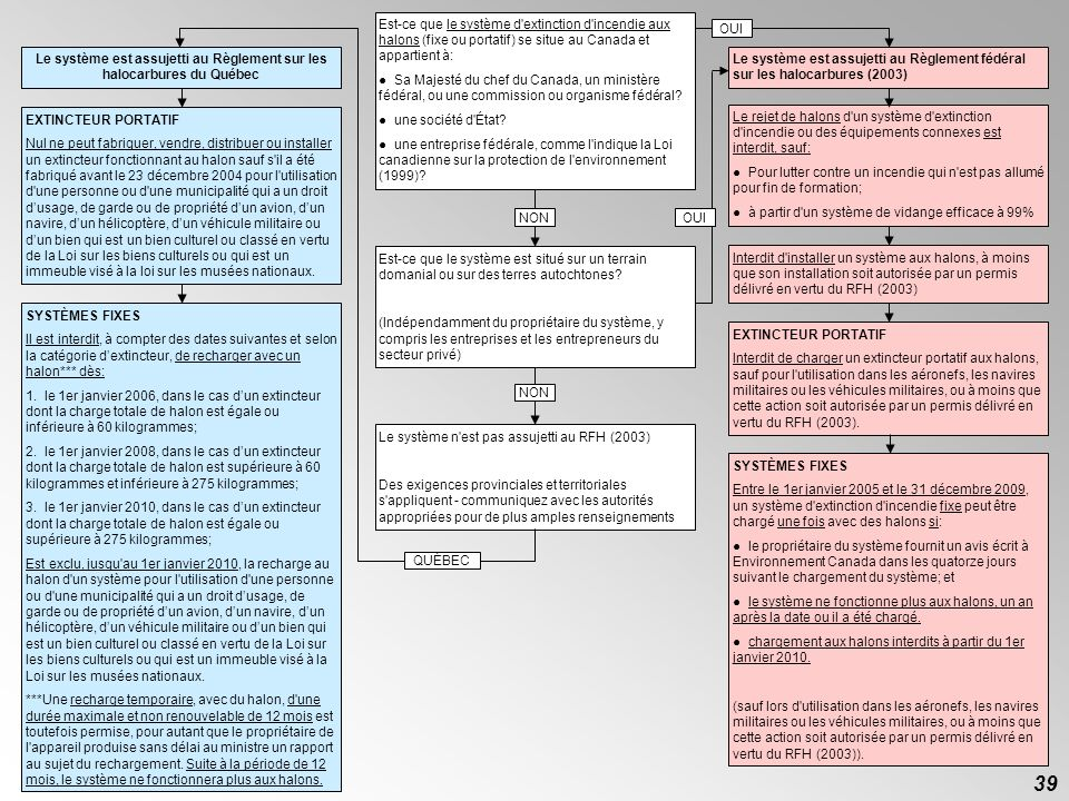 Le système est assujetti au Règlement sur les halocarbures du Québec