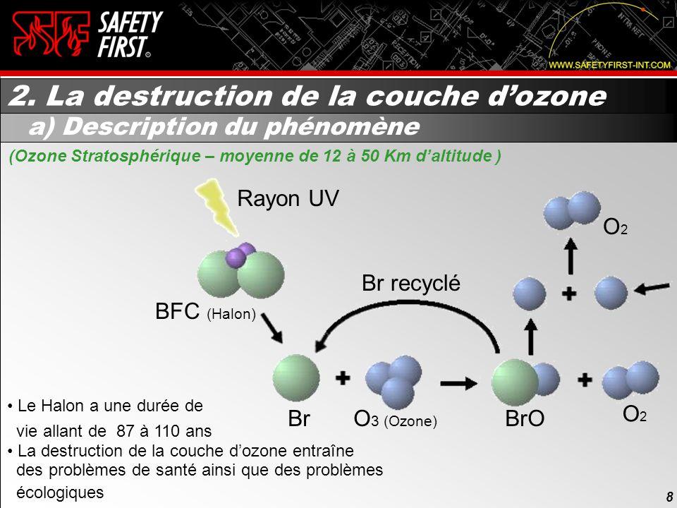 Lois et r glements sur l utilisation des halons en suppression incendie et les agents de - Qu est ce que la couche d ozone ...