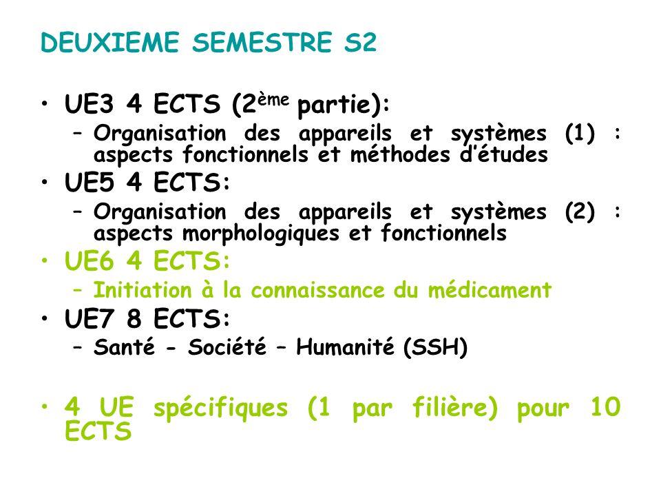 4 UE spécifiques (1 par filière) pour 10 ECTS