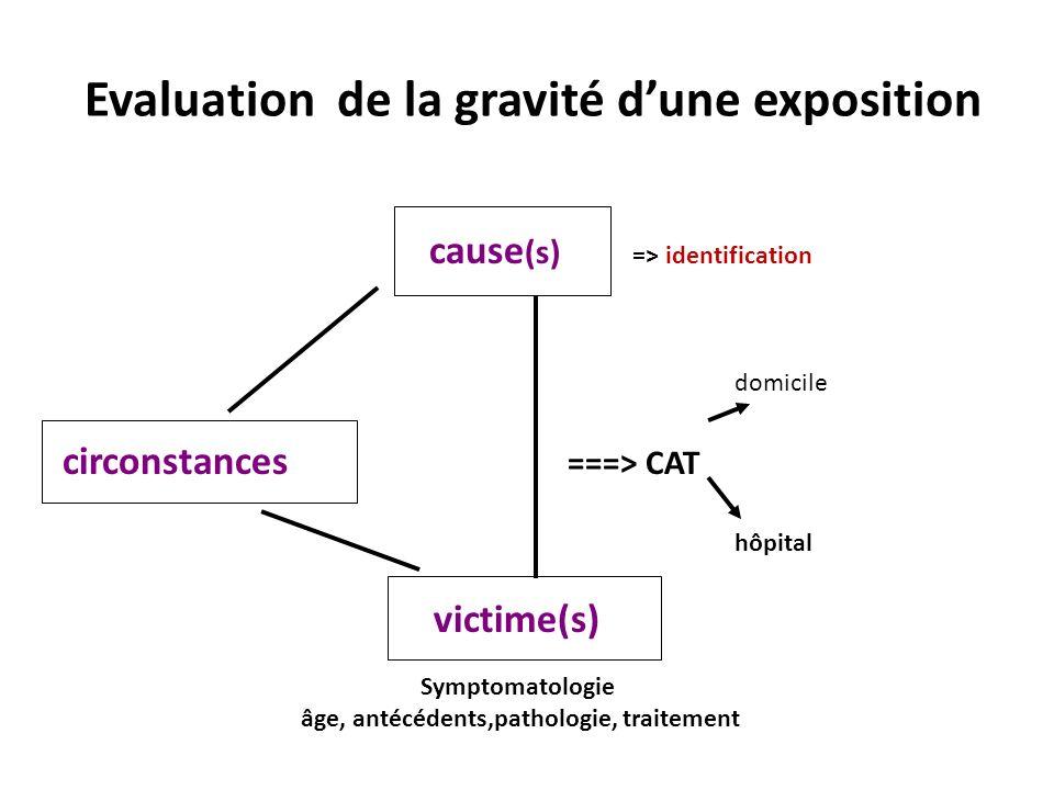 Evaluation de la gravité d'une exposition