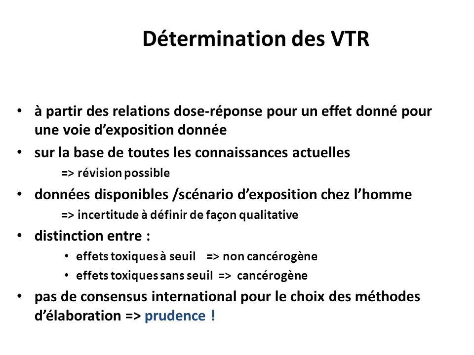 Détermination des VTR à partir des relations dose-réponse pour un effet donné pour une voie d'exposition donnée.