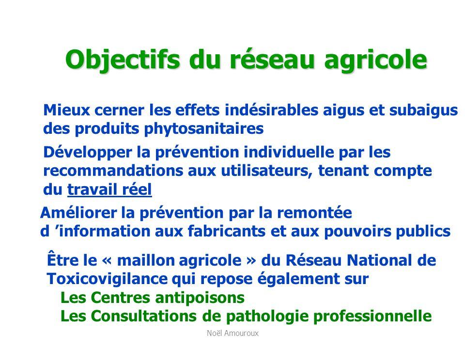 Objectifs du réseau agricole