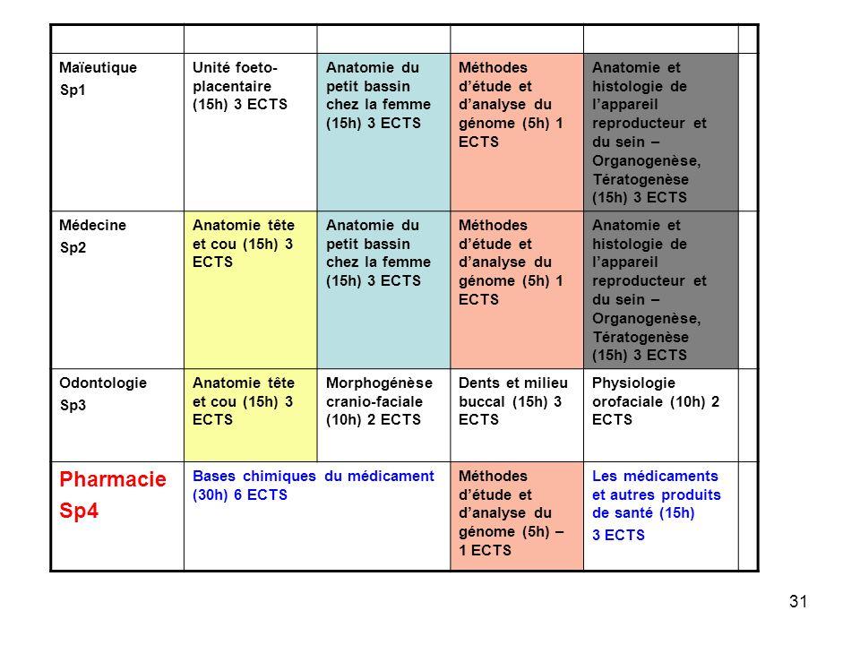Pharmacie Sp4 Maïeutique Sp1 Unité foeto-placentaire (15h) 3 ECTS