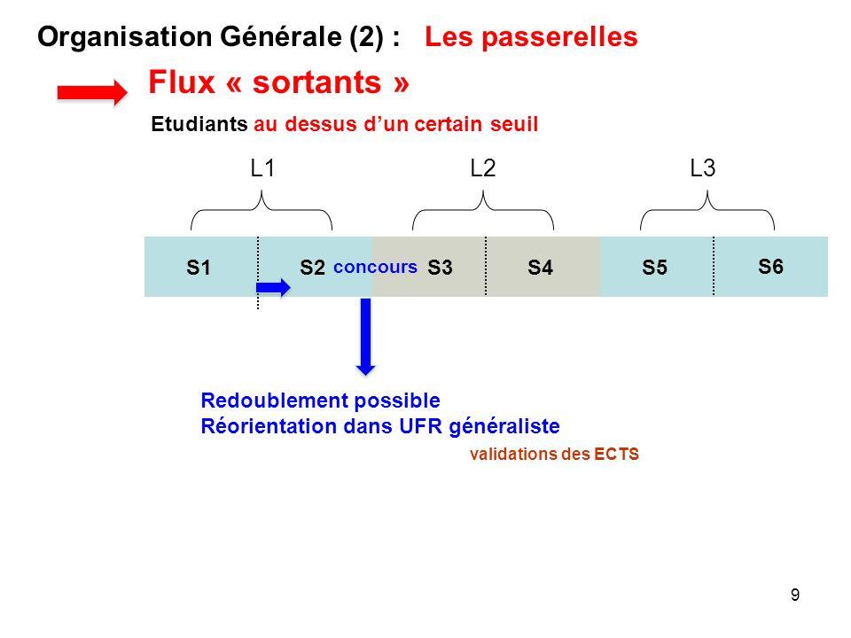 Flux « sortants » Organisation Générale (2) : Les passerelles L1 L2 L3