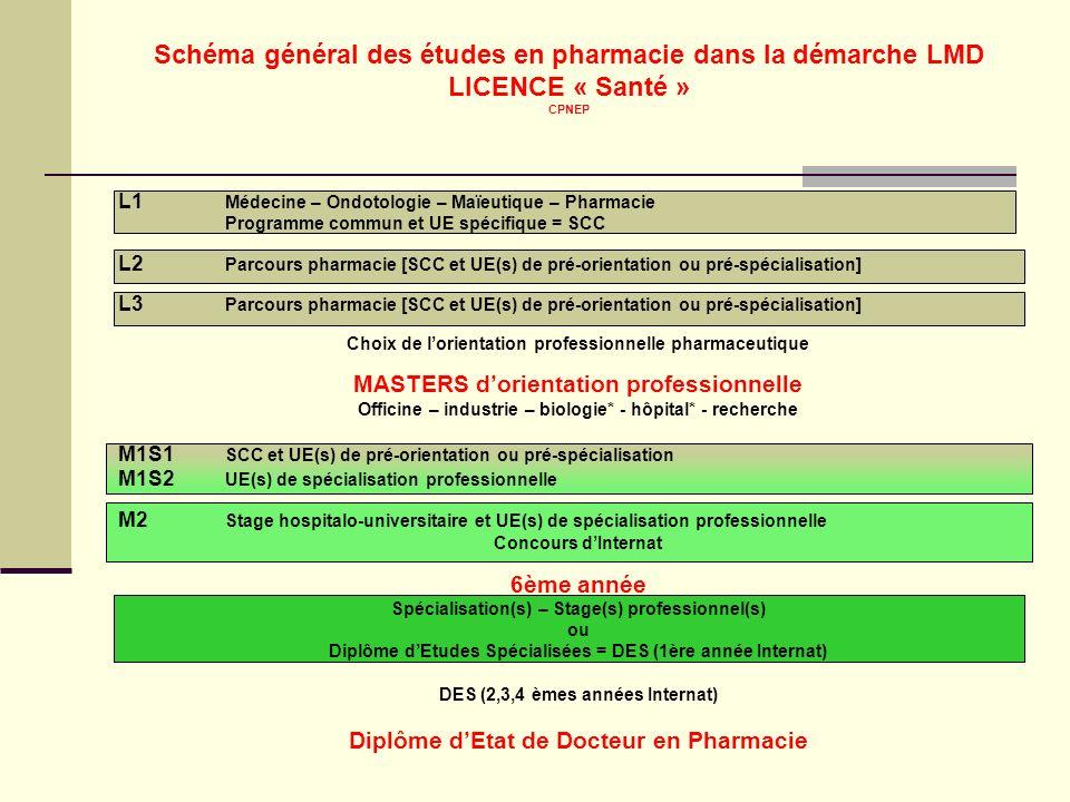 Schéma général des études en pharmacie dans la démarche LMD LICENCE « Santé » CPNEP