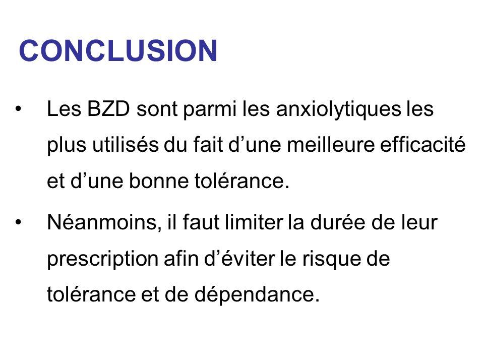 CONCLUSION Les BZD sont parmi les anxiolytiques les plus utilisés du fait d'une meilleure efficacité et d'une bonne tolérance.