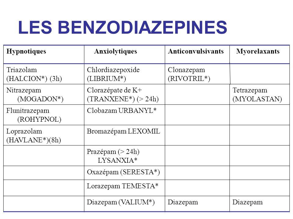 LES BENZODIAZEPINES Hypnotiques Anxiolytiques Anticonvulsivants