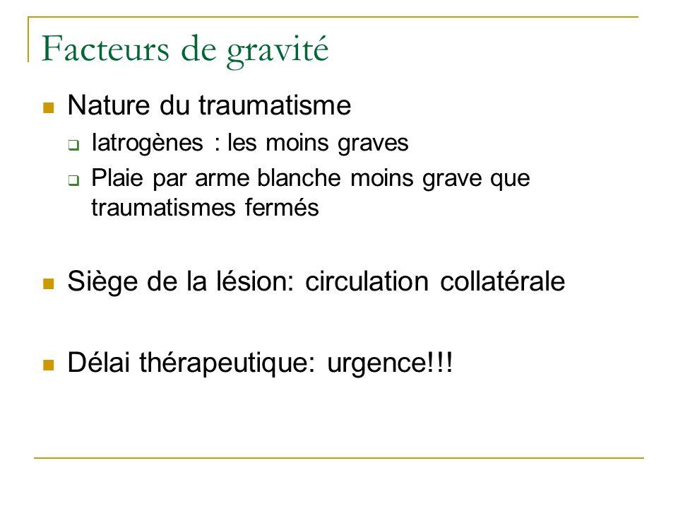 Facteurs de gravité Nature du traumatisme