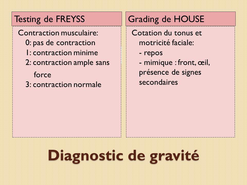 Diagnostic de gravité Testing de FREYSS Grading de HOUSE