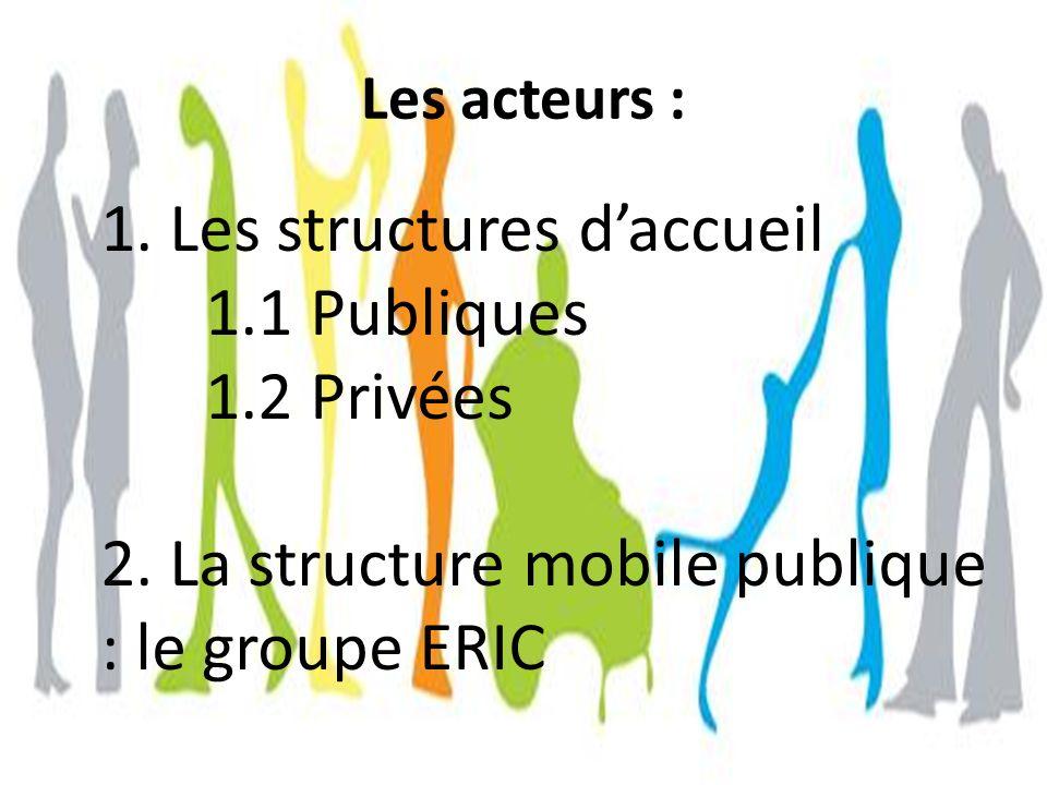 1. Les structures d'accueil 1.1 Publiques 1.2 Privées