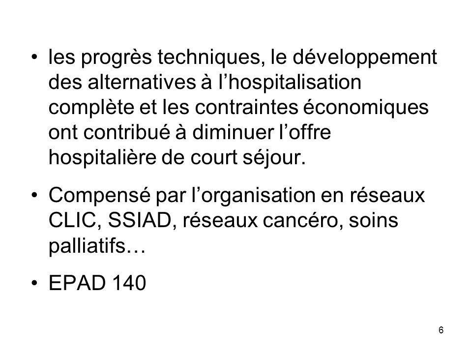 les progrès techniques, le développement des alternatives à l'hospitalisation complète et les contraintes économiques ont contribué à diminuer l'offre hospitalière de court séjour.