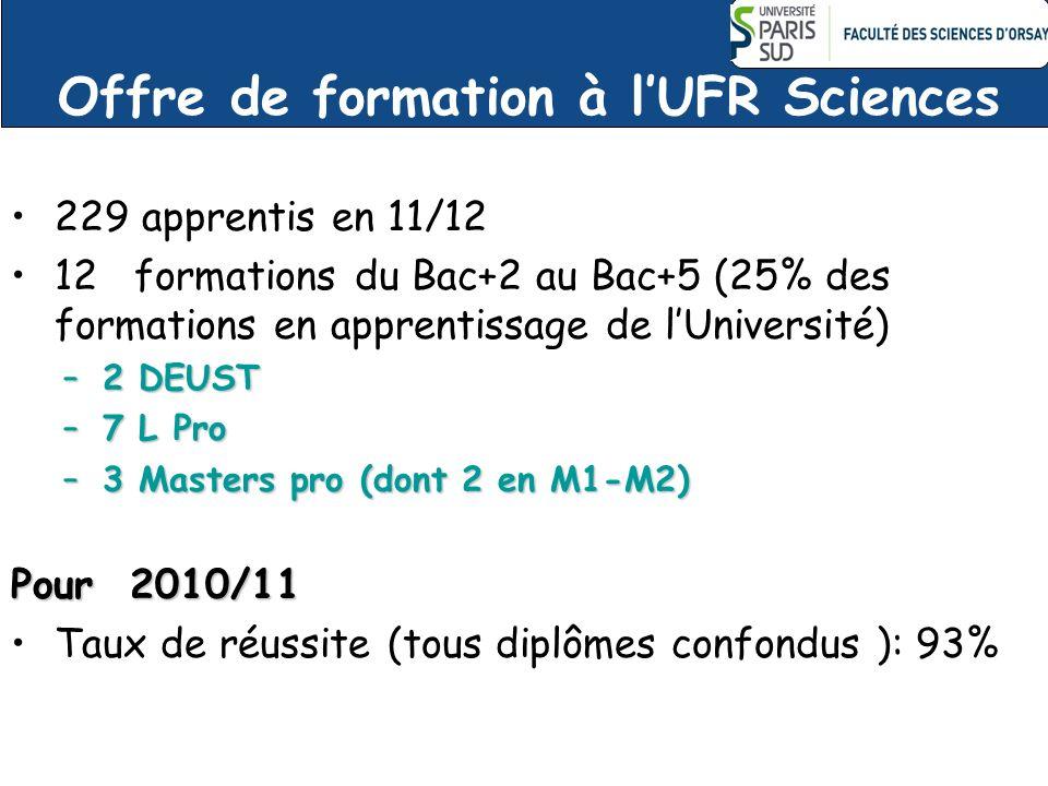 Offre de formation à l'UFR Sciences