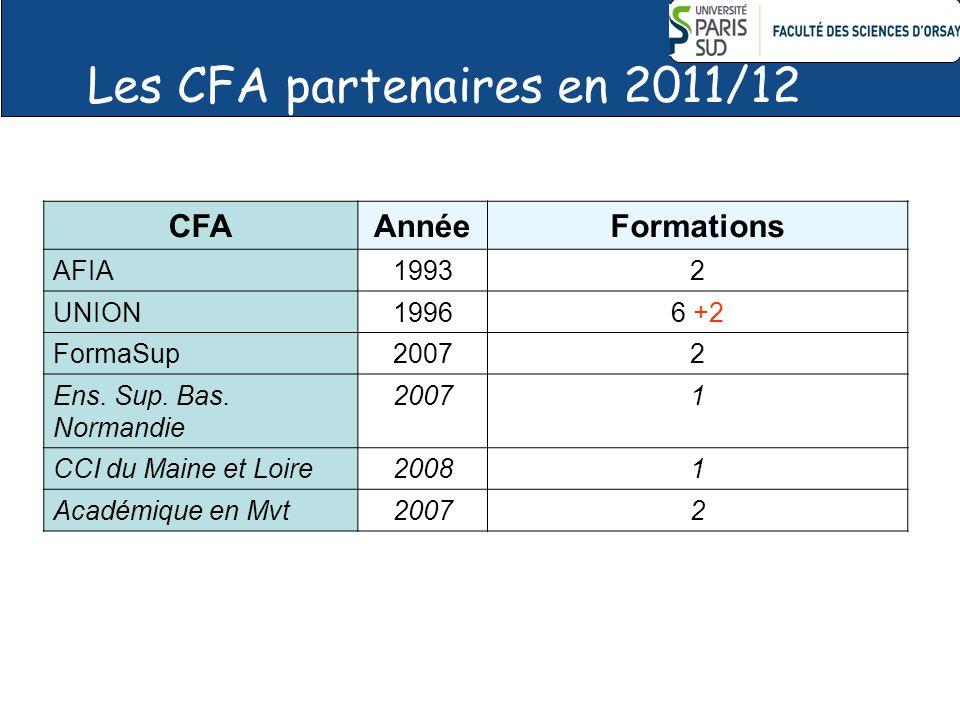 Les CFA partenaires en 2011/12