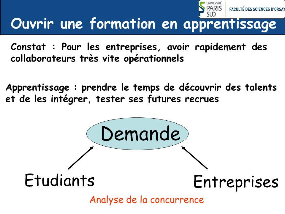 Demande Etudiants Entreprises Ouvrir une formation en apprentissage