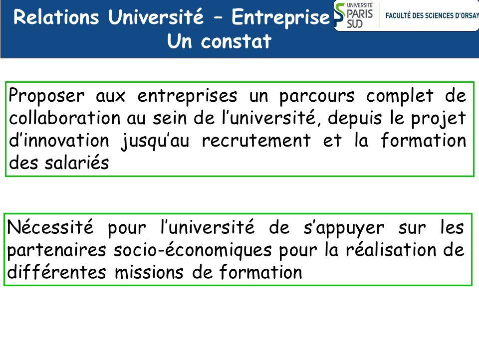 Relations Université – Entreprise Un constat