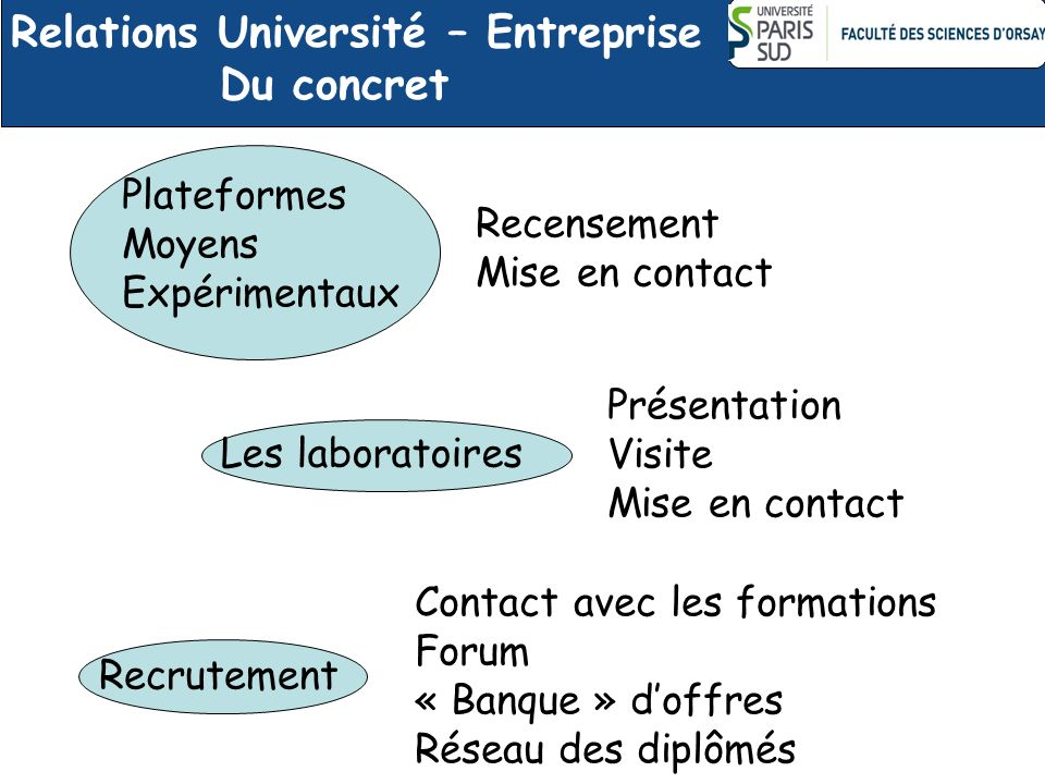 Relations Université – Entreprise Du concret