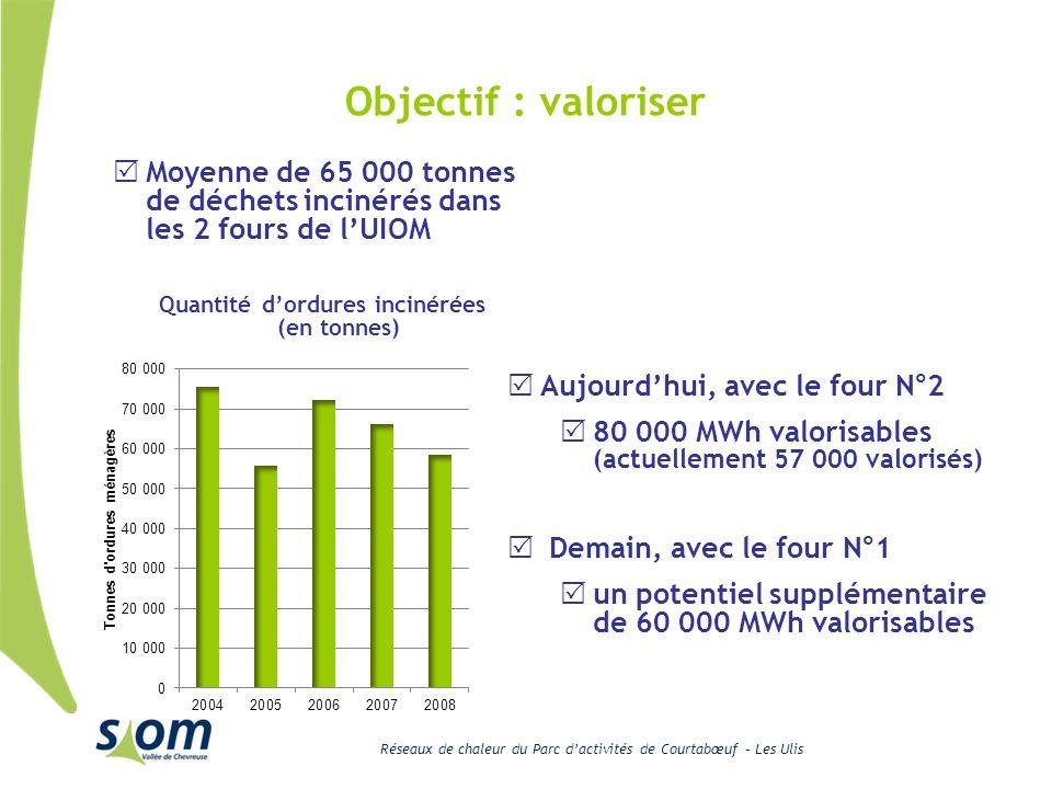 Quantité d'ordures incinérées (en tonnes)
