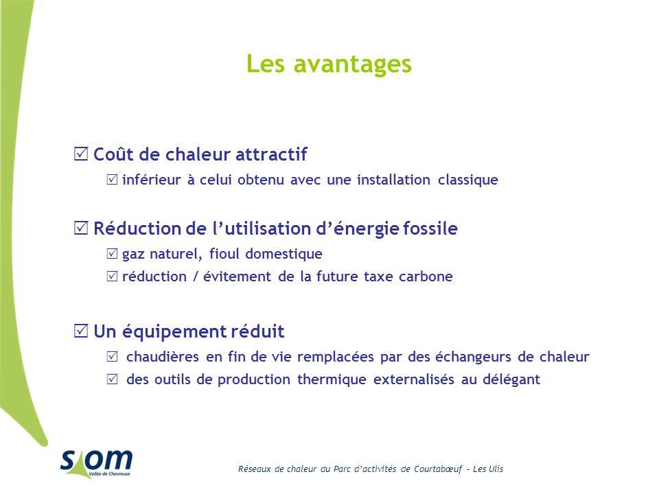 Les avantages Coût de chaleur attractif