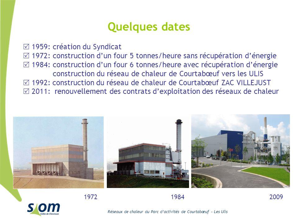 Quelques dates 1959: création du Syndicat