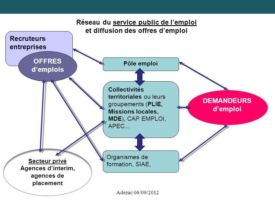 Réseau du service public de l'emploi et diffusion des offres d'emploi