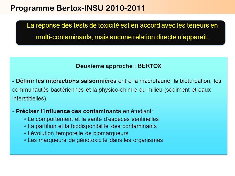 Programme Bertox-INSU 2010-2011