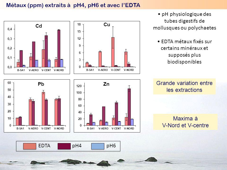 Métaux (ppm) extraits à pH4, pH6 et avec l'EDTA
