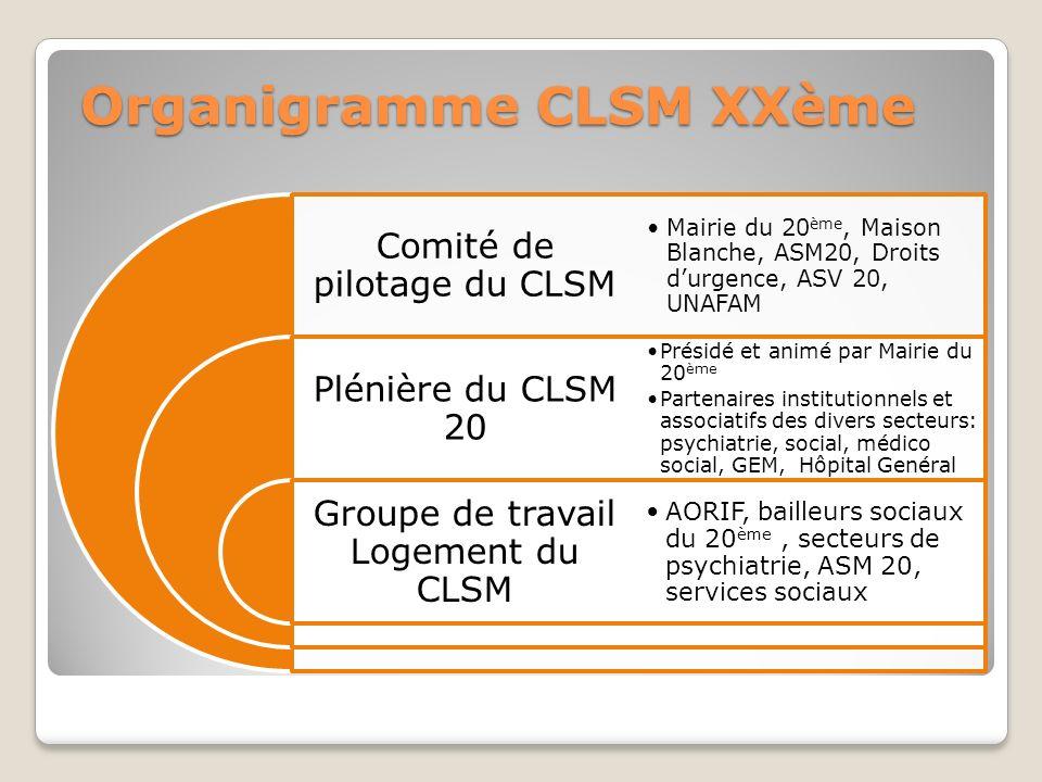Organigramme CLSM XXème