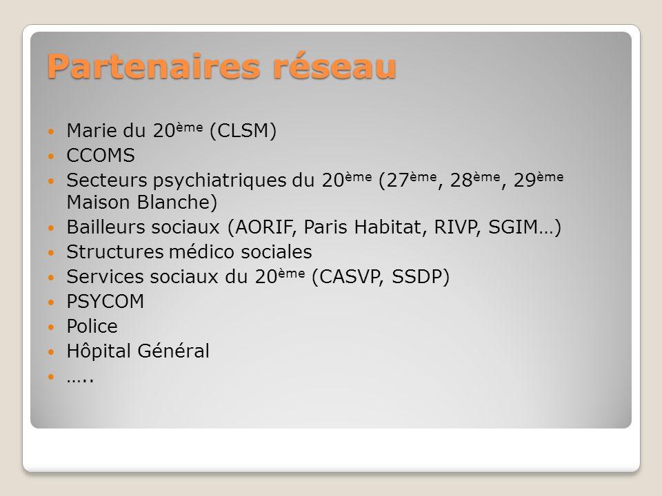 Partenaires réseau Marie du 20ème (CLSM) CCOMS