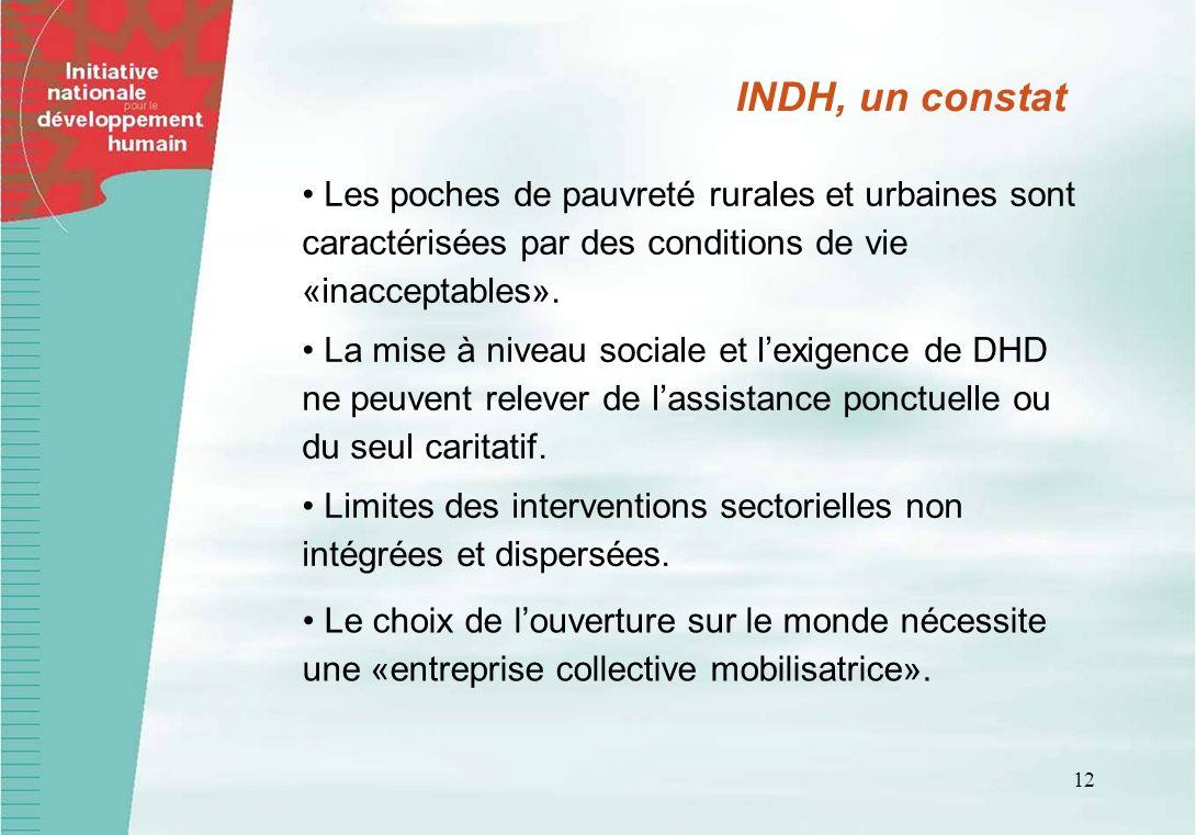 INDH, un constat • Les poches de pauvreté rurales et urbaines sont caractérisées par des conditions de vie «inacceptables».