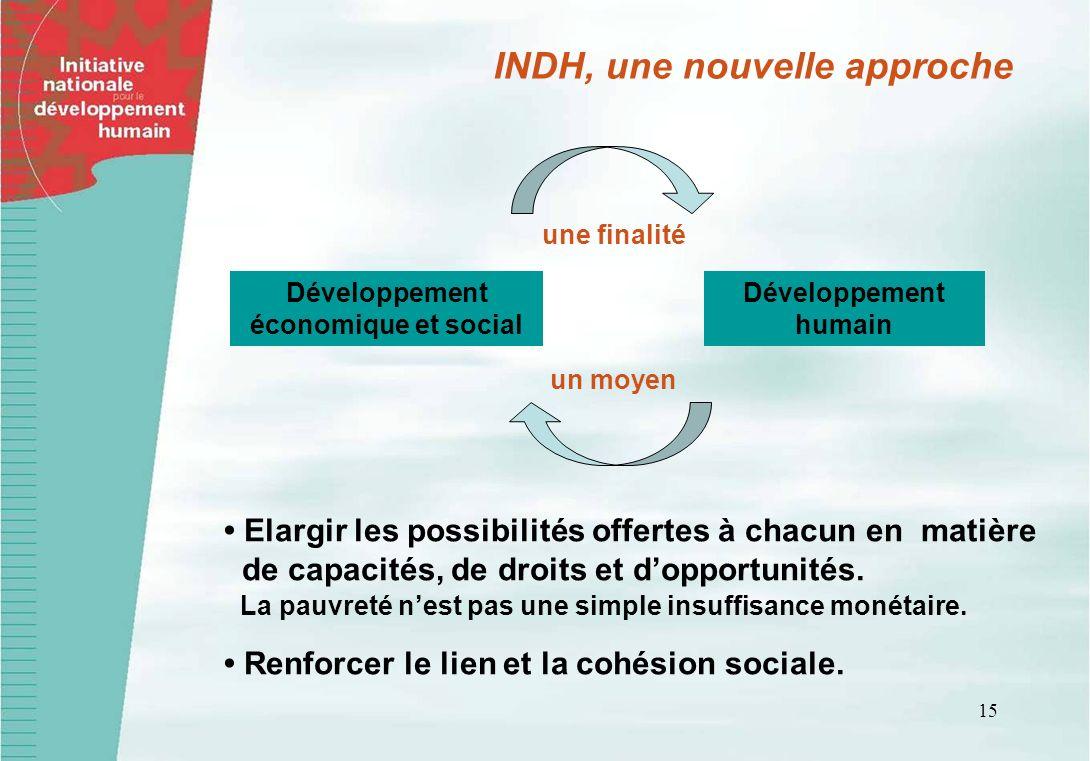 INDH, une nouvelle approche