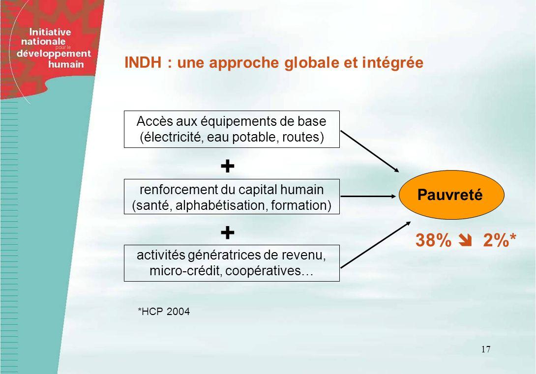 + 38%  2%* INDH : une approche globale et intégrée Pauvreté