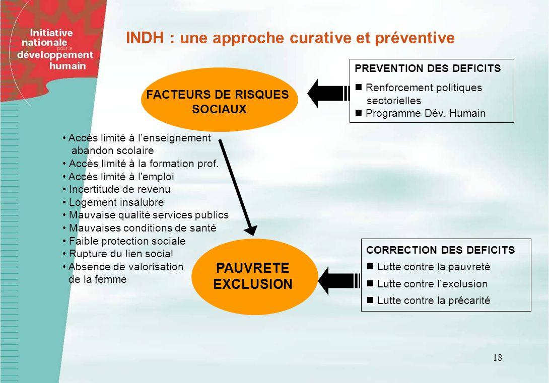 INDH : une approche curative et préventive