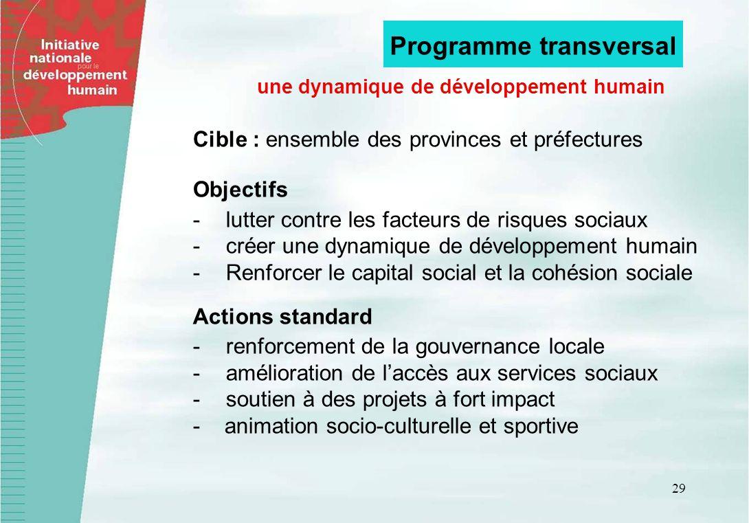 une dynamique de développement humain