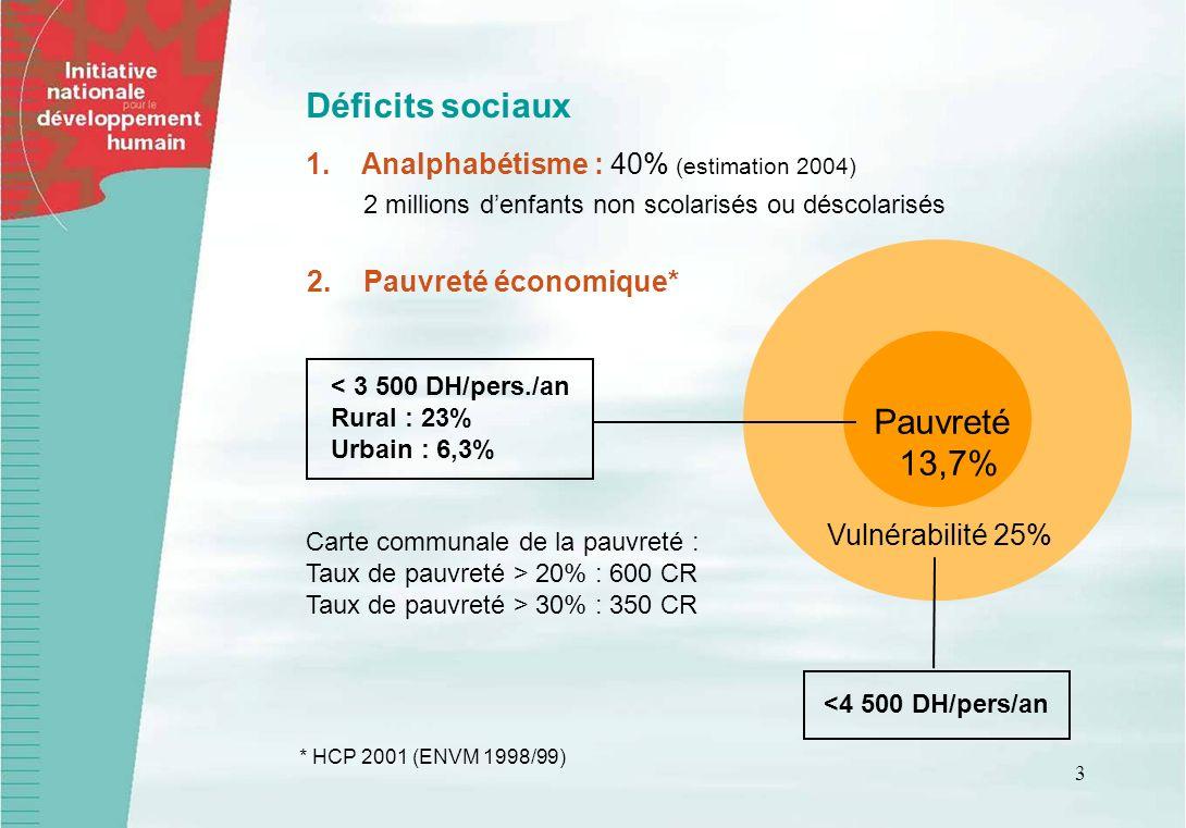 Déficits sociaux Pauvreté 13,7% Analphabétisme : 40% (estimation 2004)