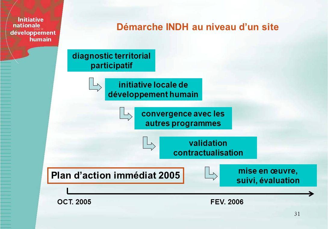 Démarche INDH au niveau d'un site Plan d'action immédiat 2005