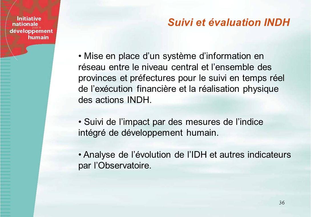 Suivi et évaluation INDH