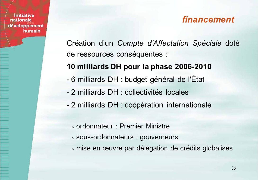 financement Création d'un Compte d Affectation Spéciale doté de ressources conséquentes : 10 milliards DH pour la phase 2006-2010.