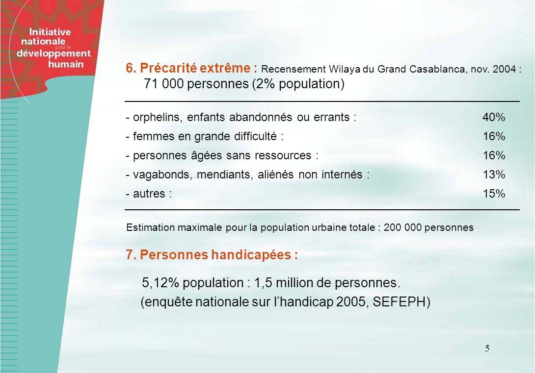 71 000 personnes (2% population)
