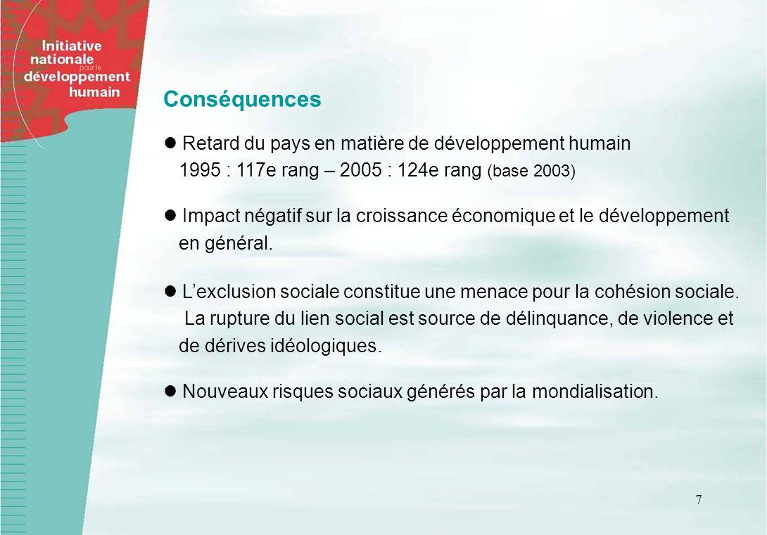 Conséquences Retard du pays en matière de développement humain 1995 : 117e rang – 2005 : 124e rang (base 2003)