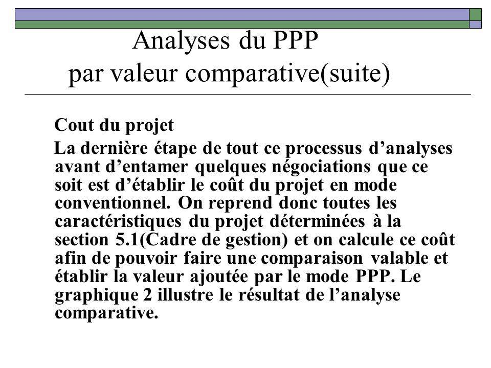 Analyses du PPP par valeur comparative(suite)