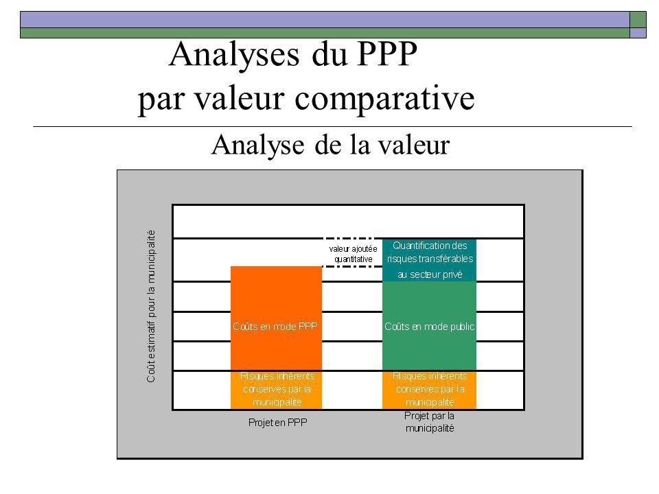 Analyses du PPP par valeur comparative