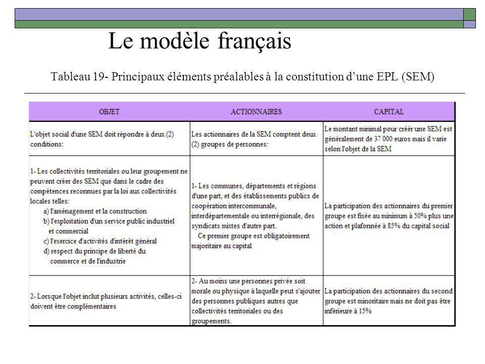 Le modèle français Tableau 19- Principaux éléments préalables à la constitution d'une EPL (SEM)