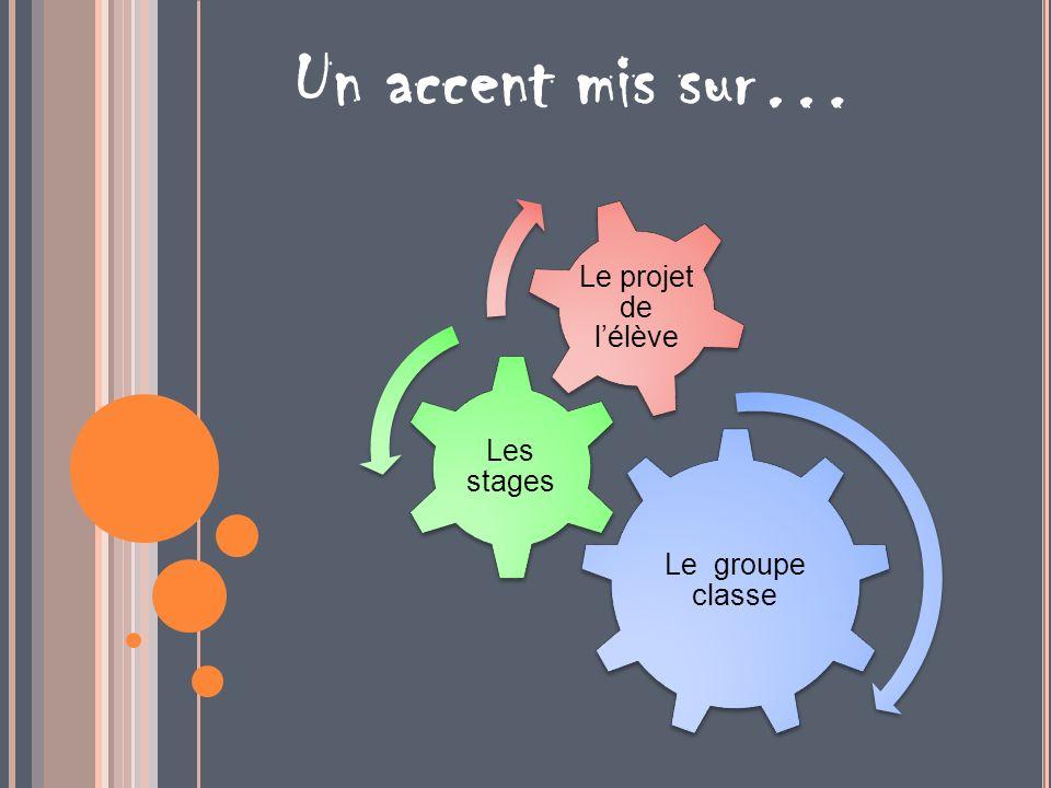Un accent mis sur… Le groupe classe Les stages Le projet de l'élève