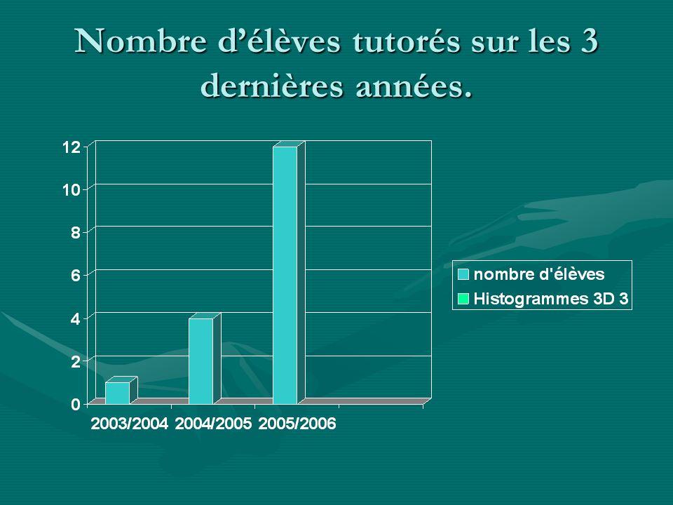 Nombre d'élèves tutorés sur les 3 dernières années.