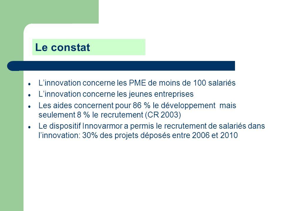 Le constat L'innovation concerne les PME de moins de 100 salariés